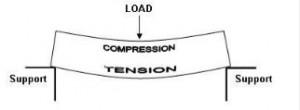 Timber Diagram 10