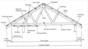 Timber Diagram 5