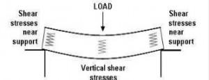 Timber Diagram 9
